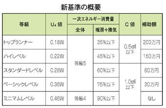 札幌版次世代基準改定、4月からスタンダードに80万円