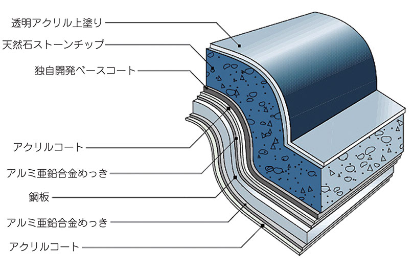 デクラルーフの構造。金属は何層ものコーティングに守られ、天然石の色がそのまま屋根表面に出るため色褪せの心配がほとんどない